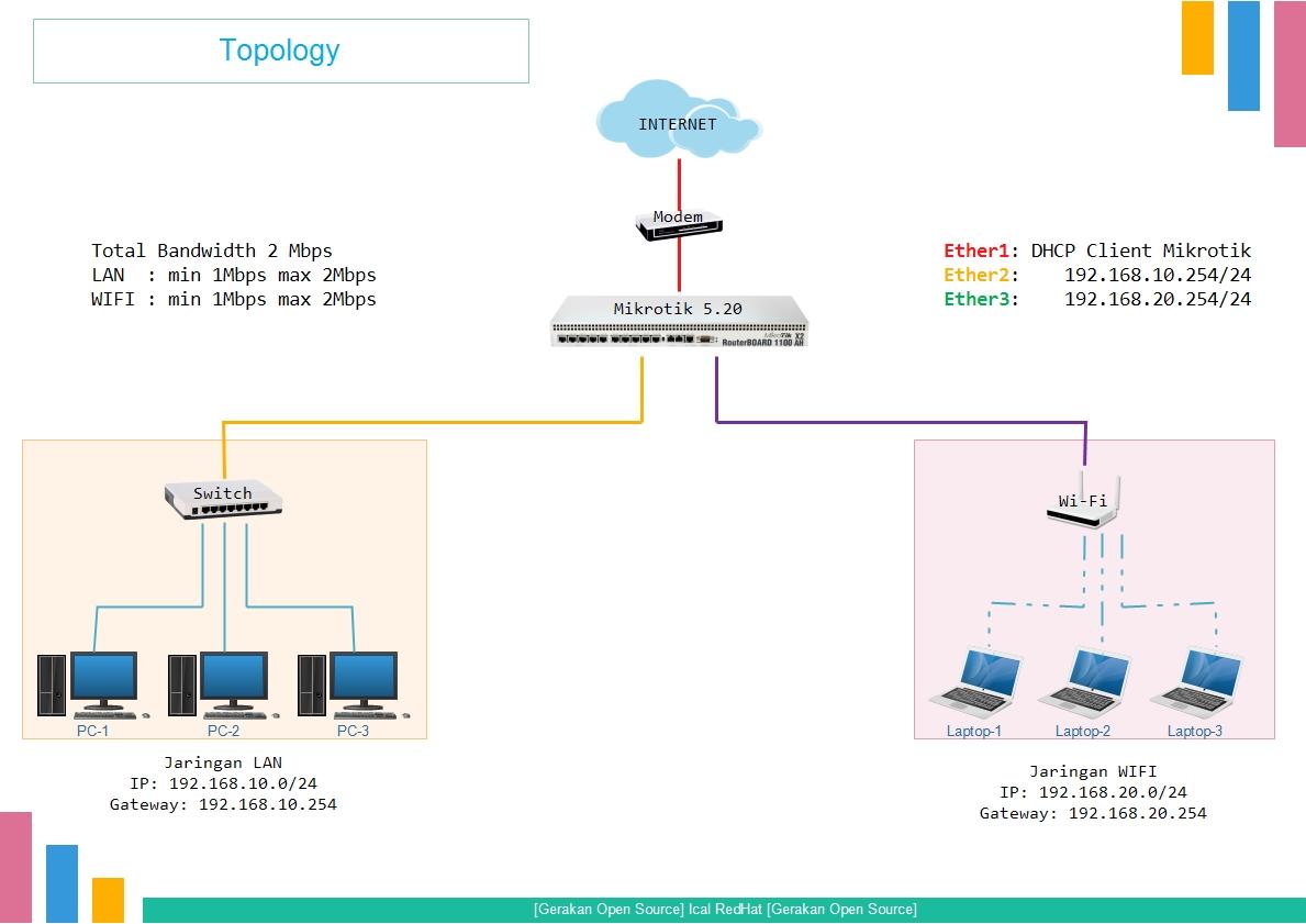 Konfigurasi Router MikroTik Interface IP Address IP Route