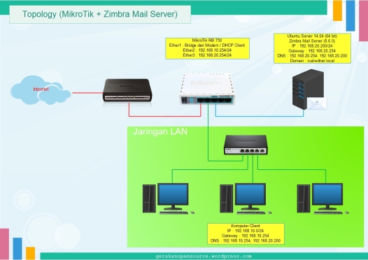 Topology MikroTik + Zimbra Mail Server