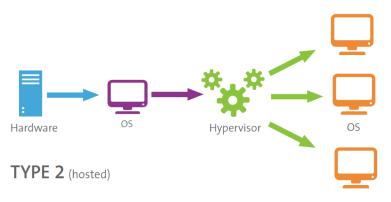 type-2-hypervisor